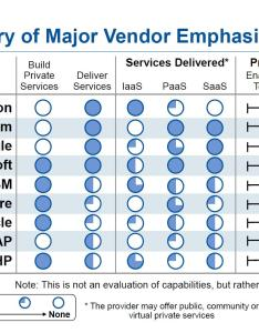 Summary chart also demystifying cloud vendors  passion for research rh softwarestrategiesblog