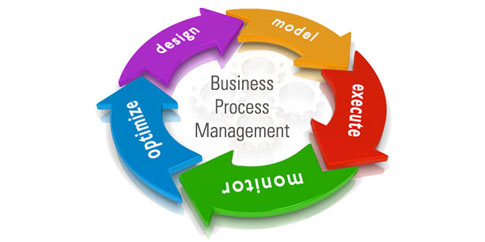 Resultado de imagem para Business Process Management (BPM)