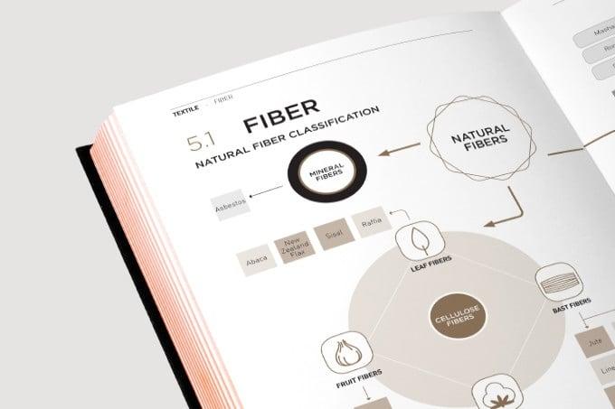 # Fashionpedia終極時尚聖經:全球首本時裝設計工具書! 16