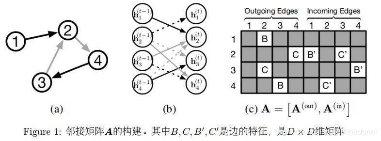 《Graph Neural Network for Music Score Data and Modeling
