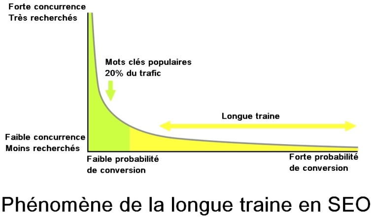 écrire un article optimisé