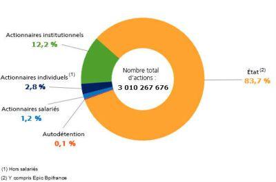 """Quel avenir financier pour EDF, notre """"géant du nucléaire"""" ?"""