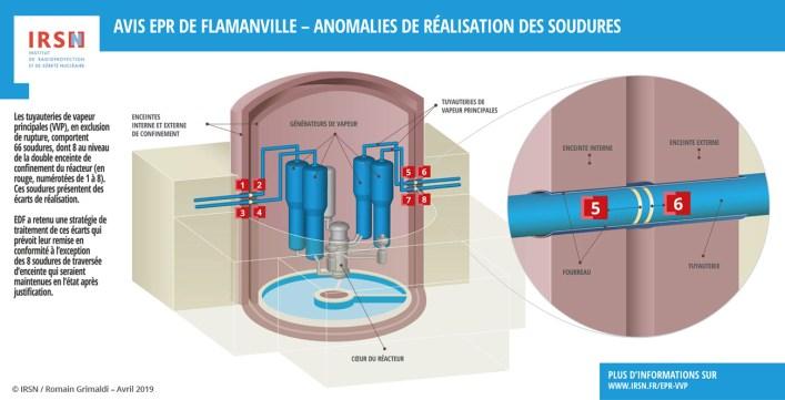 EPR de Flamanville : faut-il respecter les normes ?