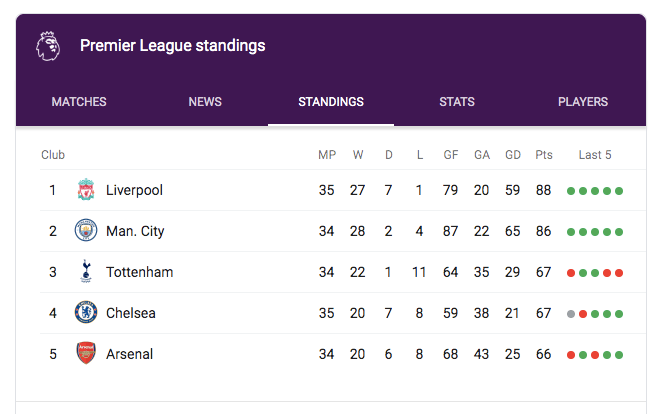TOP 4 BACK IN OUR HANDS, but can we keep it safe""