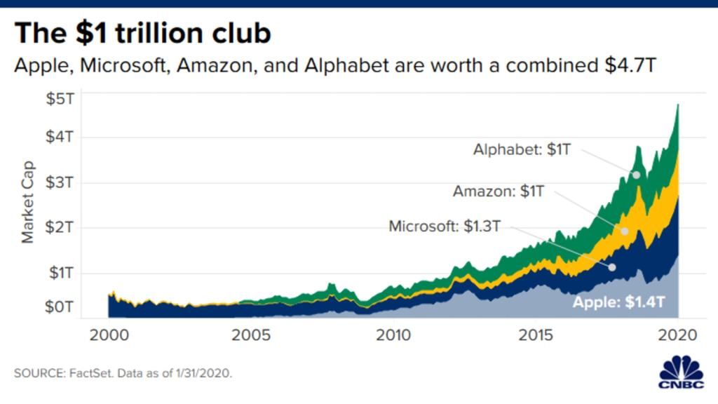 CH20200131_trillion_dollar_companies_area.png