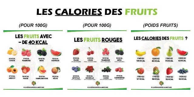 Les calories des fruits
