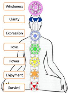 Mind and Body Chakras