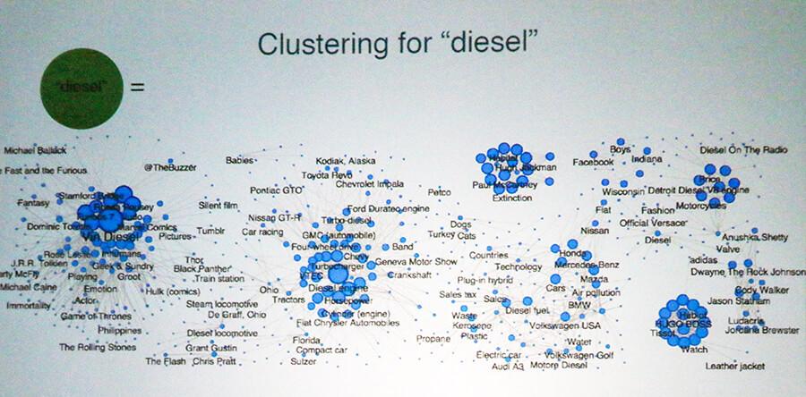 Datasift clustering for diesel