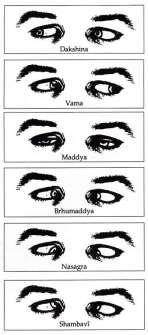 Drishti ou fixation oculaire