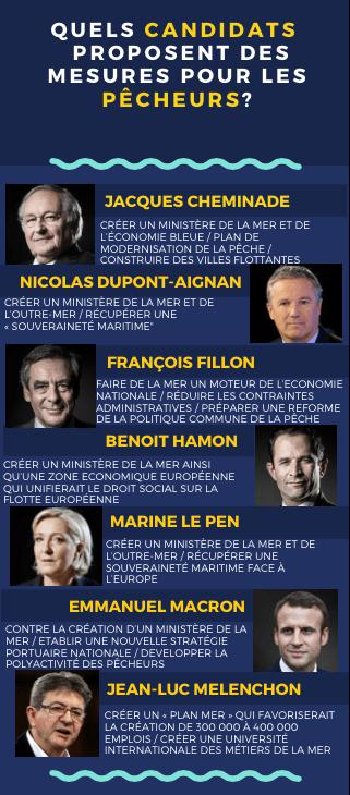 Quel candidat propose quoi ? Infographie : Manon Labat