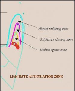 leachate attenuation zone diagram
