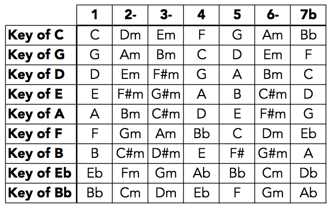 Writing A Nashville Numbers Chart The Chords Lead Inside Out