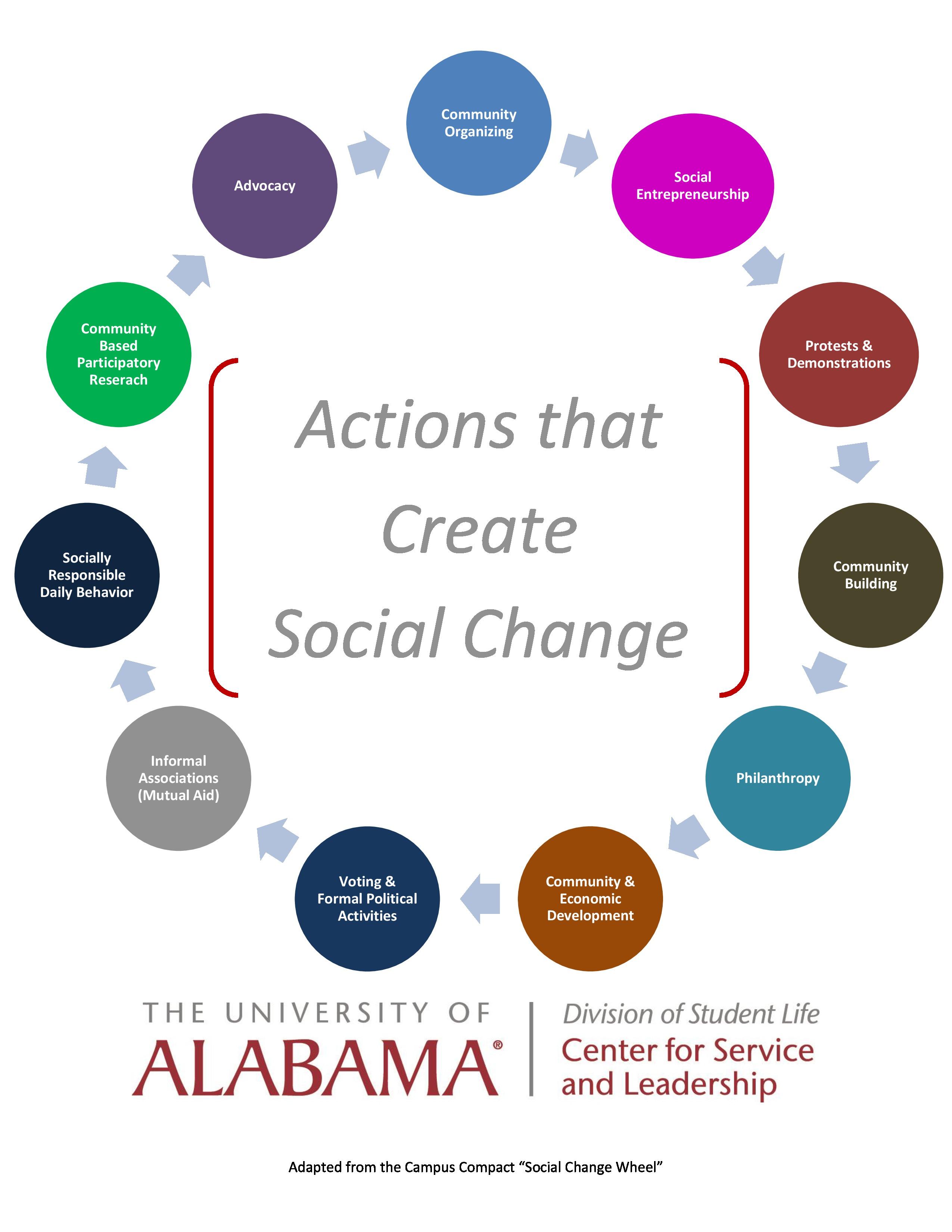 Stages Of Change Wheel Worksheet