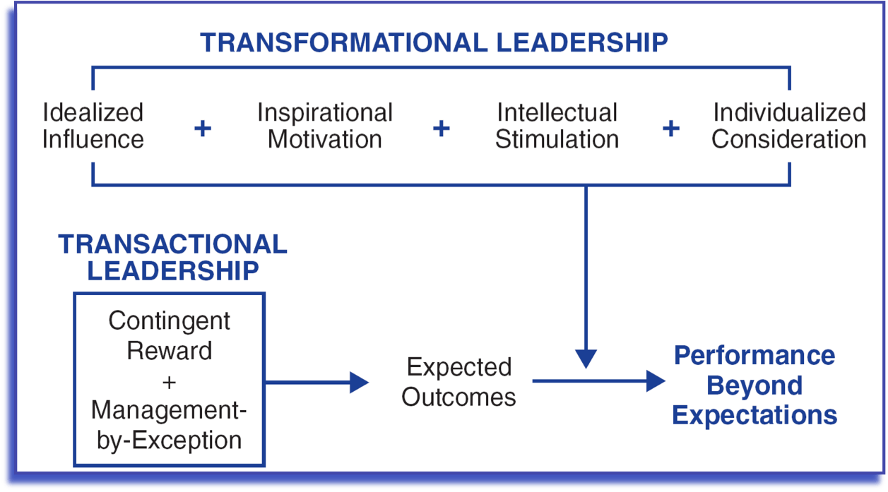 Transaction v. Transformation – Anyone Can Become a Leader