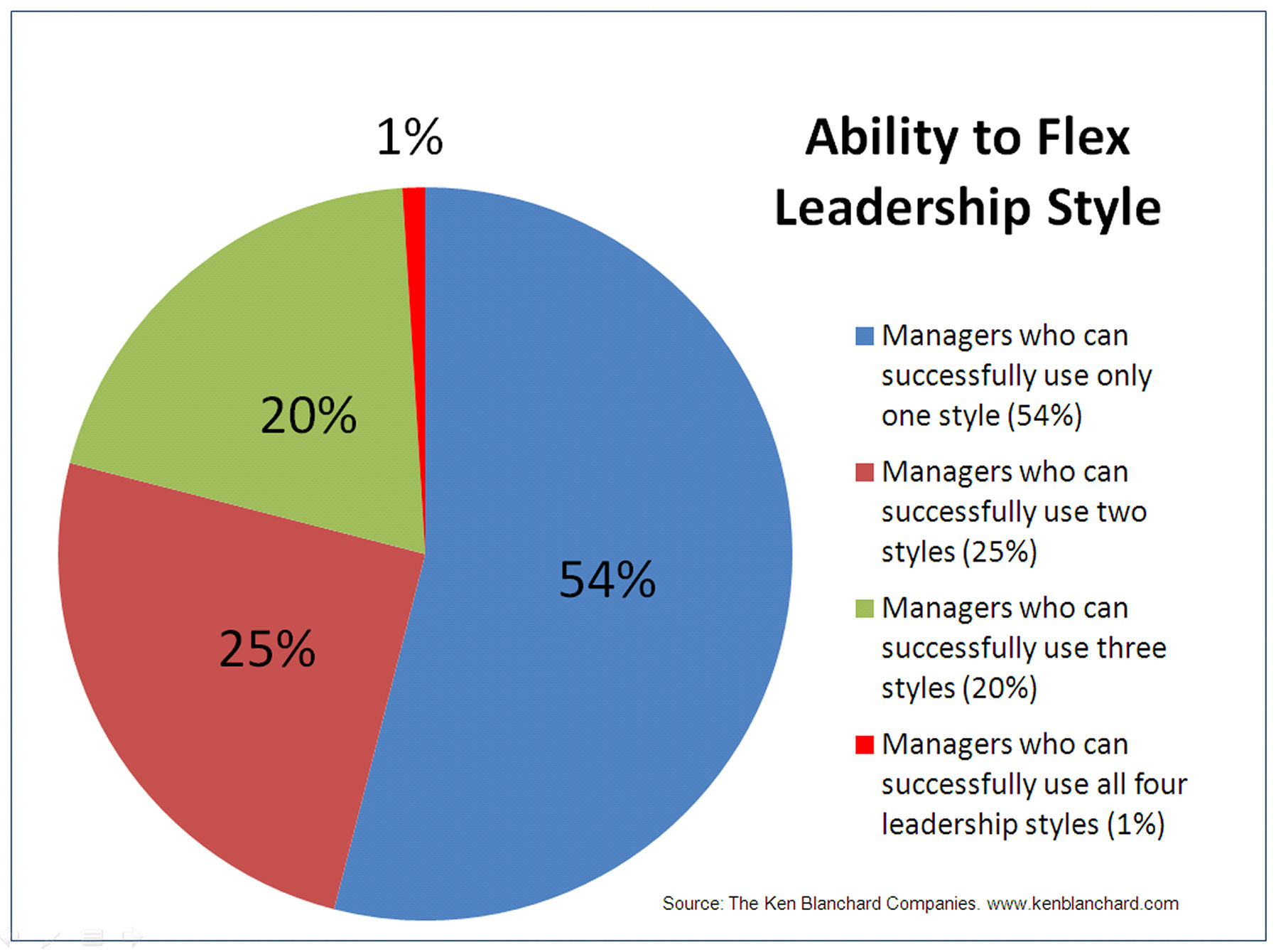 how do the leader's management styles And, as an entrepreneur, manager or supervisor, it's incredibly valuable to know  your own leadership style- and to understand your own.