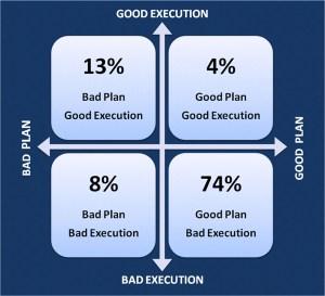 Performance Planning Grid