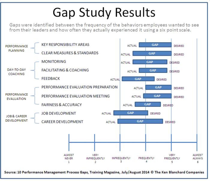 Blanchard Cap Study Results