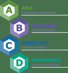abcd-model