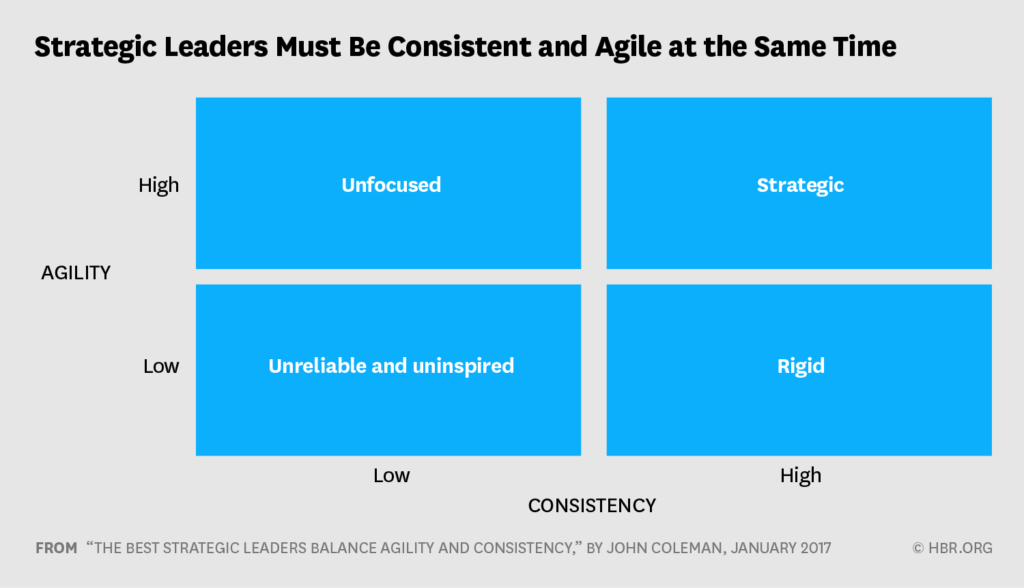 source: https://hbr.org/visual-library/2017/01/strategic-leaders-must-be-consistent-and-agile-at-the-same-time