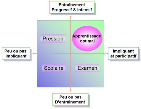 Zone apprentissage optimale