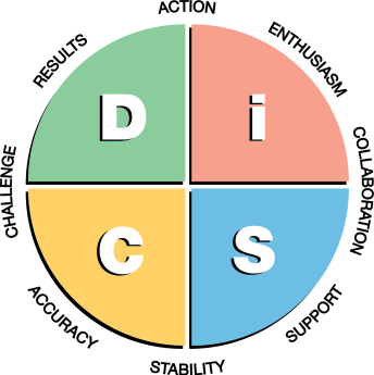 Everything DiSC Workplace Map_2