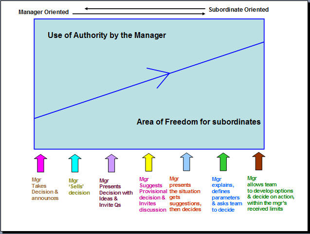 situational leadership model diagram 2002 f150 trailer wiring tannenbaum & schmidt continuum theory   project management champions