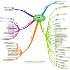 Pmi Process Groups Diagram Sears Garage Door Opener Wiring Project Management Mind Maps