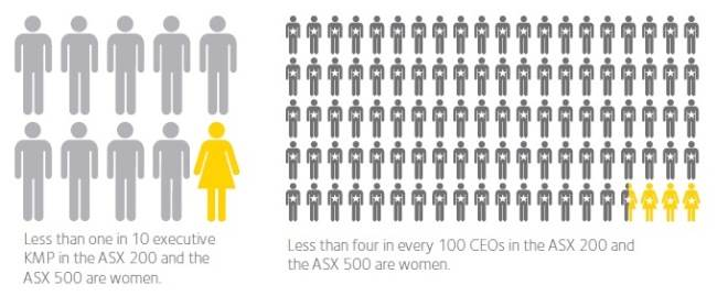 Statistics on women in business (Australia and