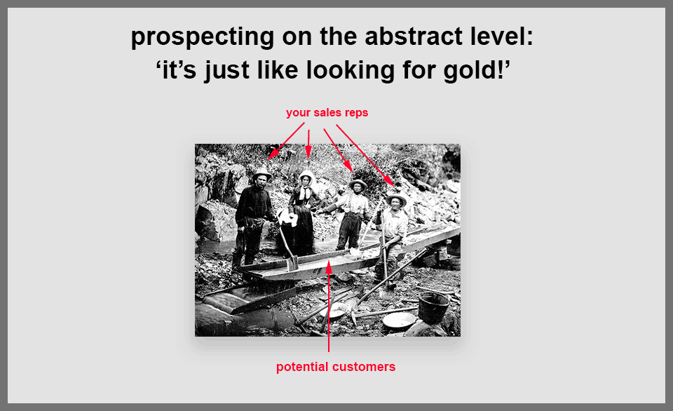 Sales prospecting definition: what exactly is prospecting