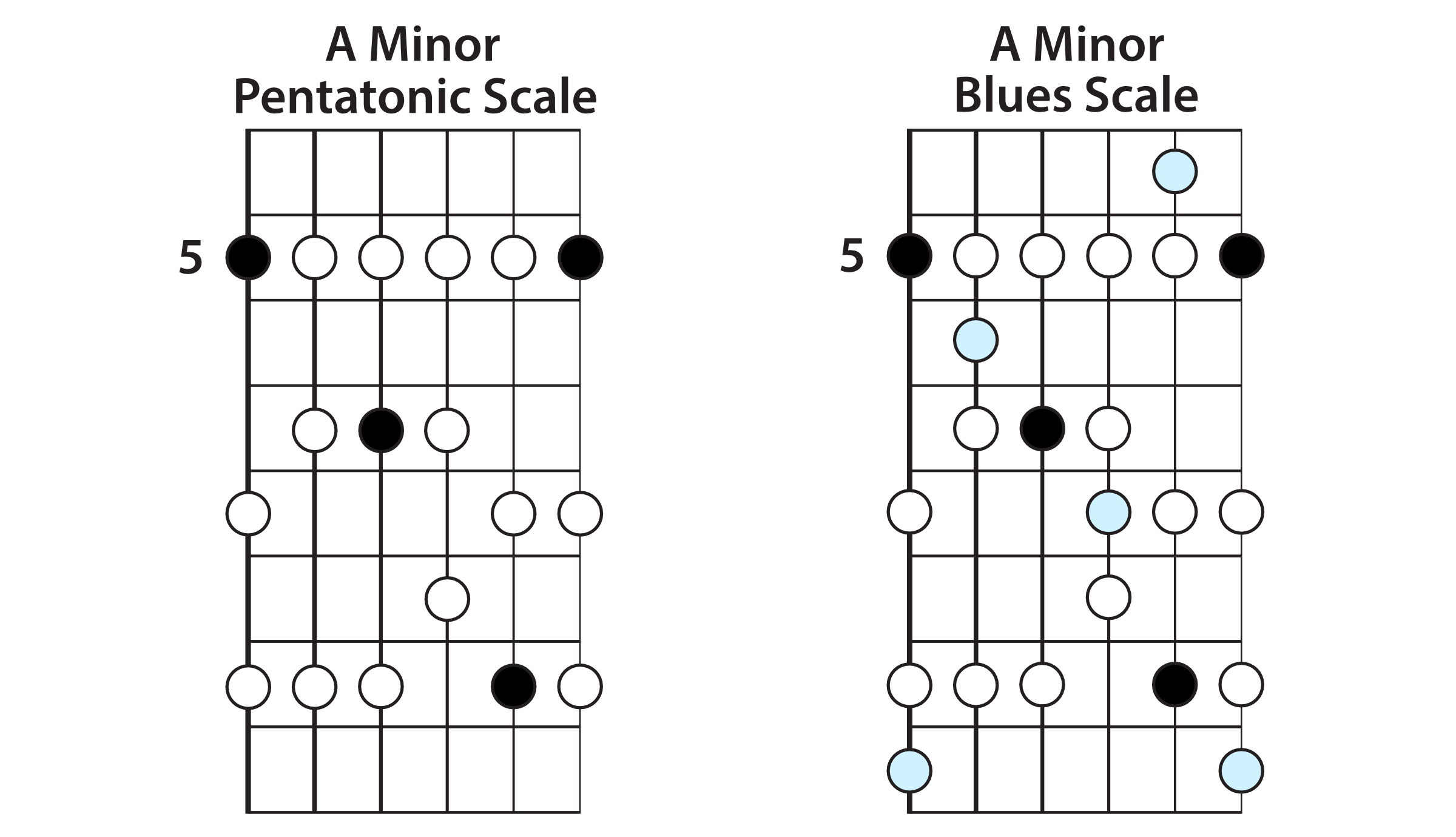 The Blues Scale » Lead Guitar Lessons