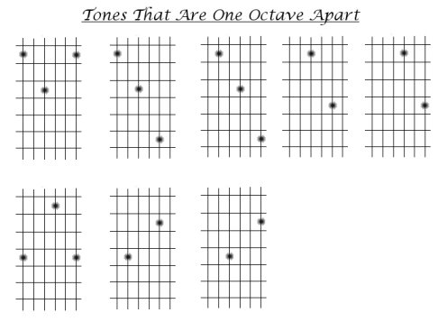 lesson 3: some important notes (pitches on the guitar
