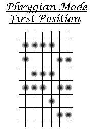 6 String Guitar Diagram 12 String Guitar Diagram Wiring