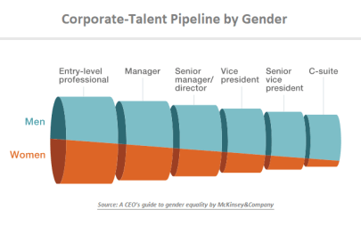 History and Stats Behind the California Mandate for Women on Boards