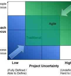 agile approach [ 1008 x 842 Pixel ]