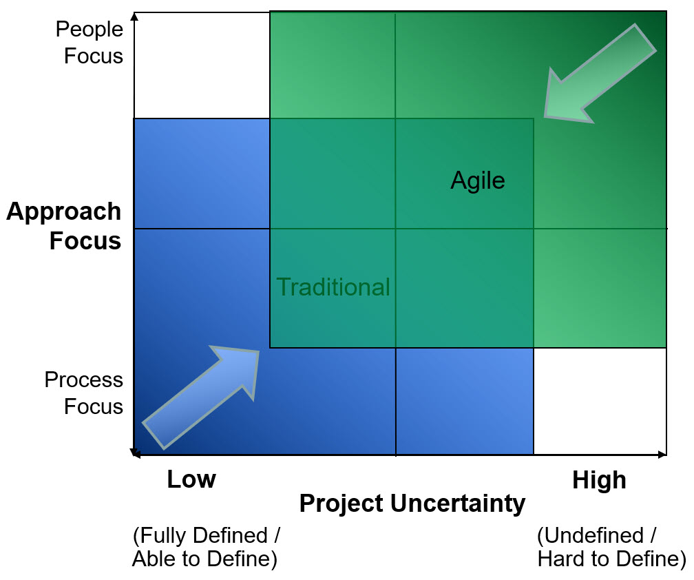 hight resolution of agile approach