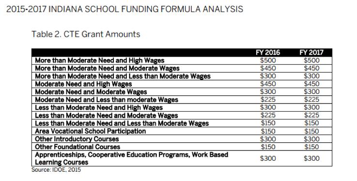 2015-2017 Indiana School Funding Formula Analysis – CTE Grant Amounts