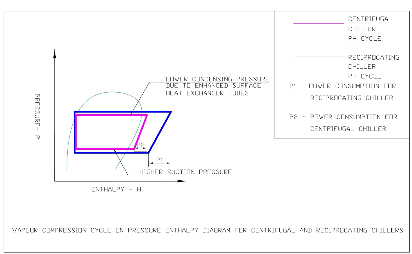 hight resolution of the centrifugal chillers