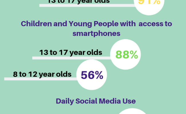 How Is Technology Affecting Young People S Mental Health