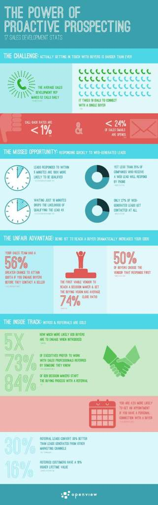 power-of-proactive-prospecting-infographic