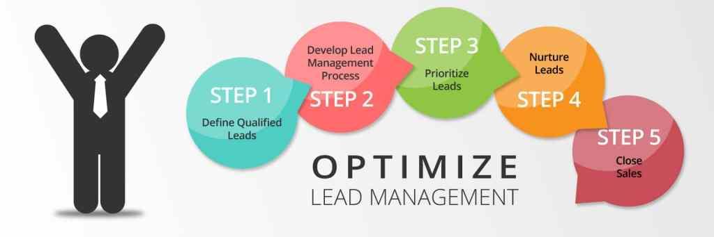 processus de lead management