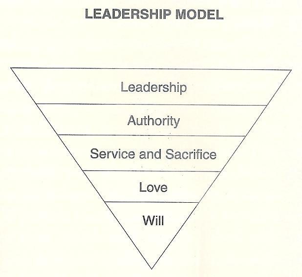 Servent Leadership