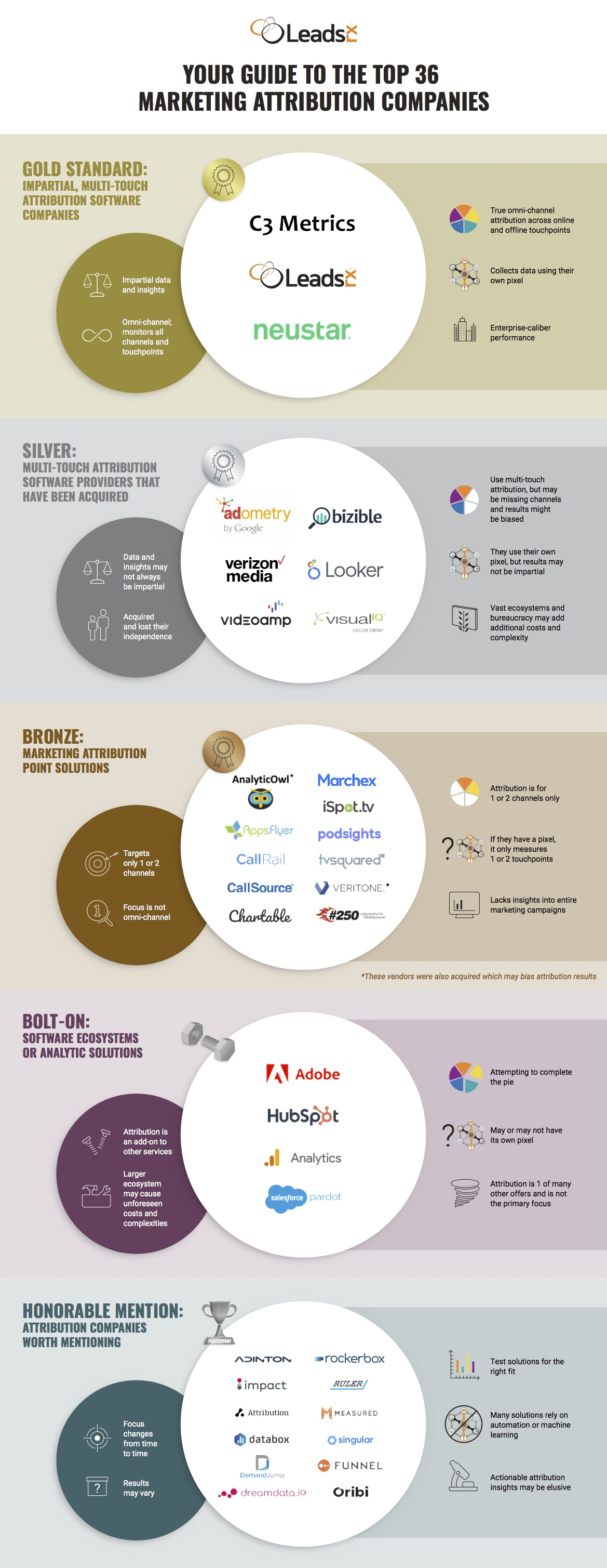 Top 36 Marketing Attribution Companies by LeadsRx