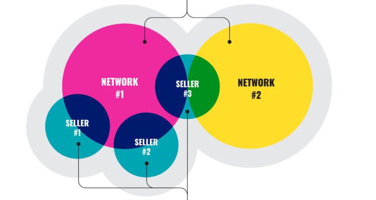 Marketing Ecosystems Have a Problem: Network Owners Are Failing to Capture Marketing Performance