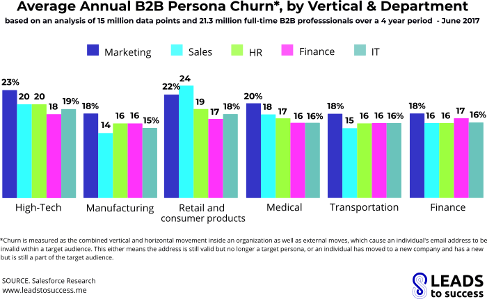 average annual b2b marketers churn