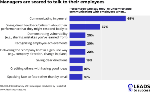 managers are scared to talk to their employees