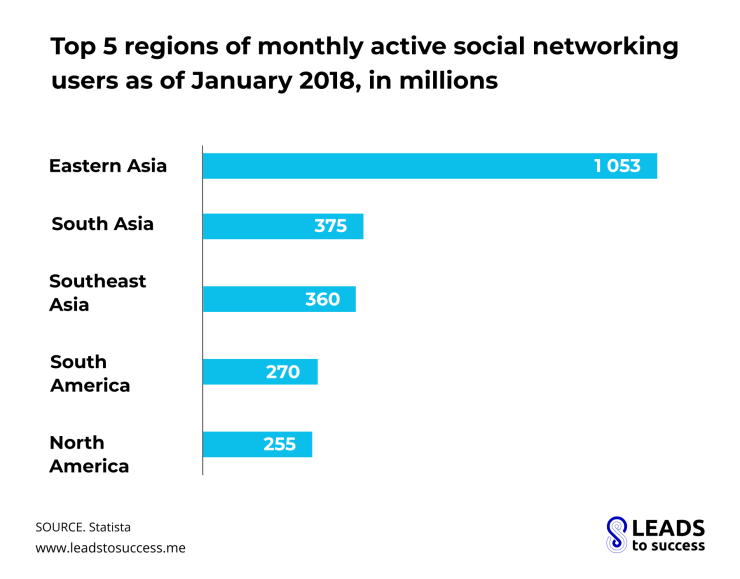 Top 5 regions of monthly active social networking users