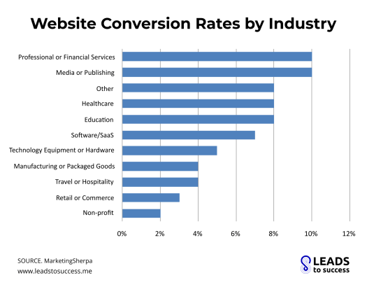 website conversion rates by industry