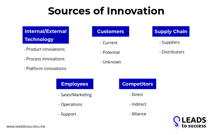 Sources of Innovation by Leads to Success