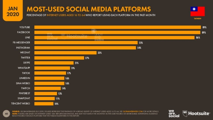 The most used social media platforms in Taiwan