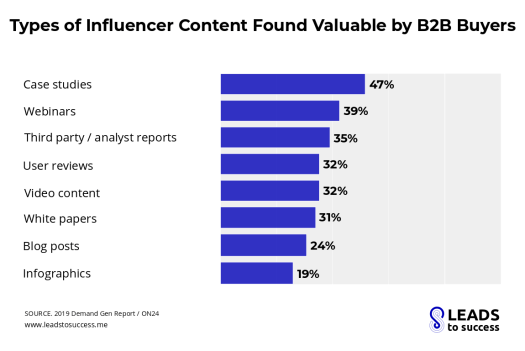 Types of influencer content found valuable by b2b buyers